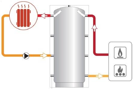 img-systemskiss-puffer-laddotank-ackumulatortank